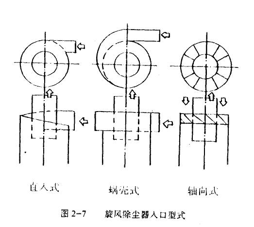 普通旋风除尘器结构性能图纸说明