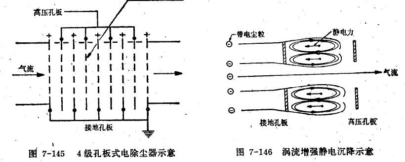 依此类推,n级孔板式电除尘器就是由(2n 1)块板构成的.图片